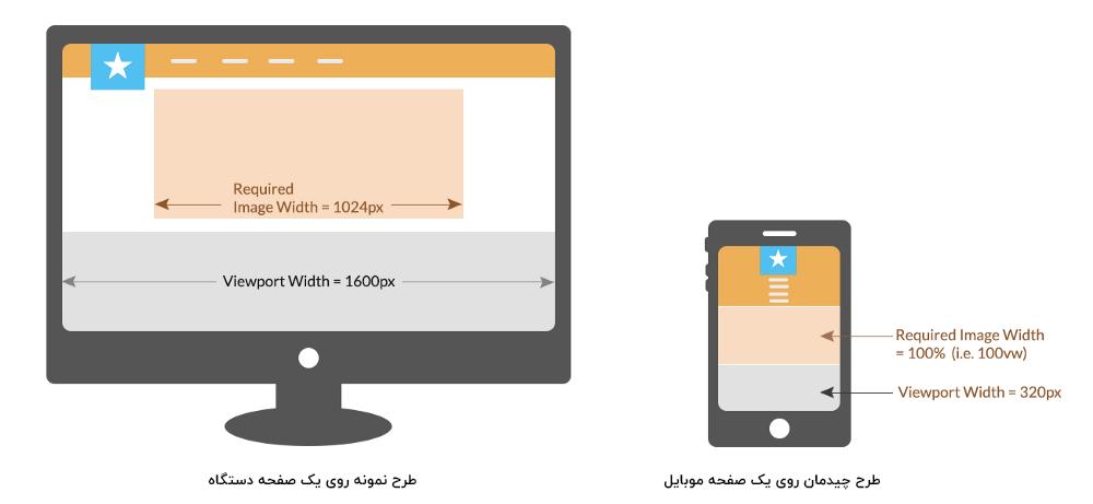 5 روش بهینه سازی تصاویر سایت