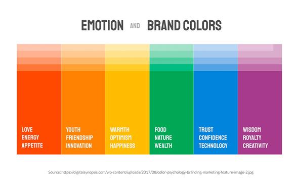 تأثیر رنگ در تبلیغات